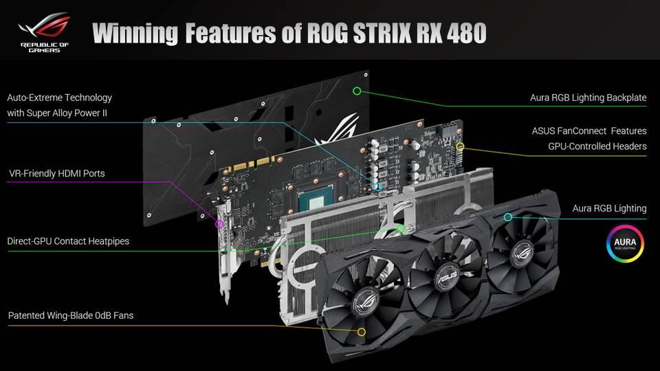 ASUS ROG STRIX RX 480