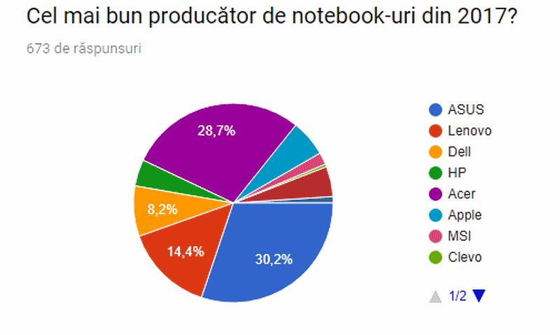 Rezultat voturi - Cel mai bun producător de notebook-uri.