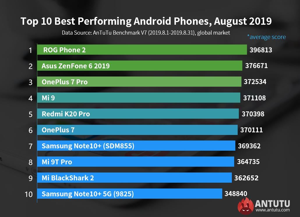 Global Top 10 Best Performing Android Devices, August 2019