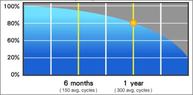 ciclu baterie litiu