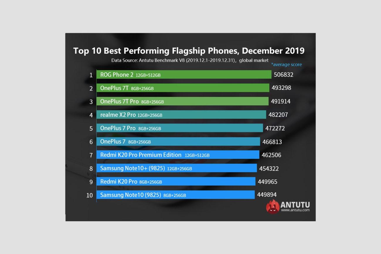 TOP 10 Antutu DECEMBRIE 2019