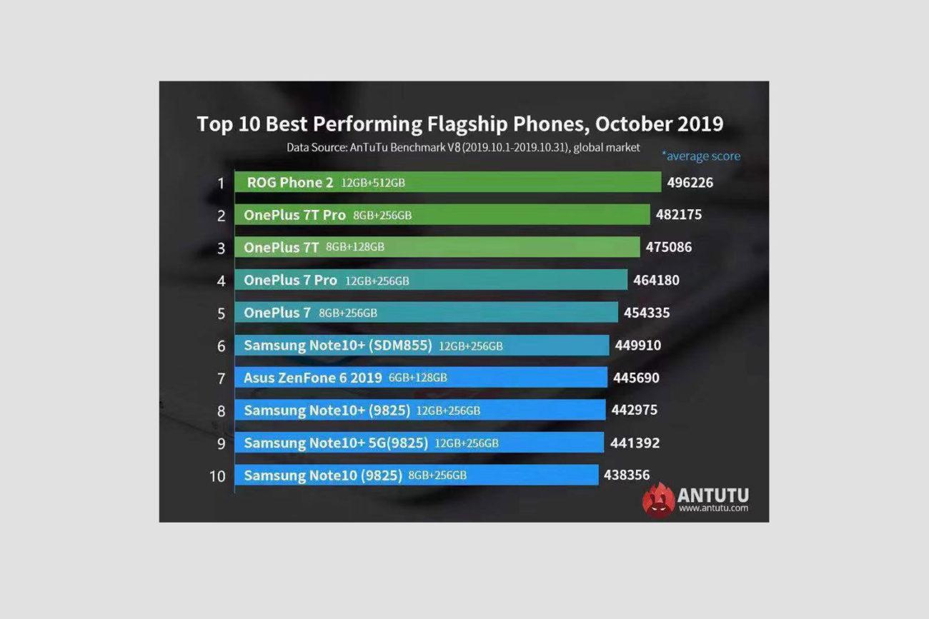 TOP 10 Antutu Octombrie 2019