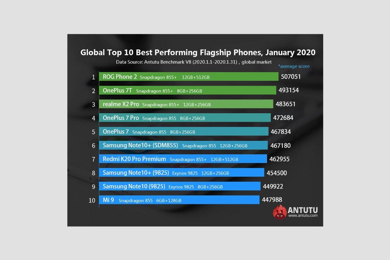 TOP 10 Antutu IANUARIE 2020