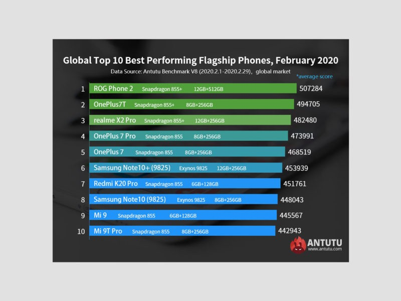 ROG Phone II în Antutu luna februarie 2020