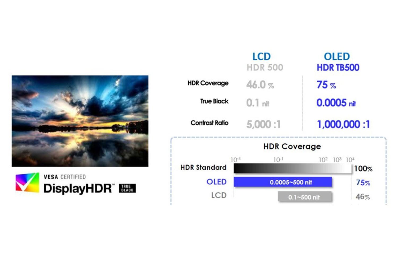 ASUS OLED - Display HDR500 True Black